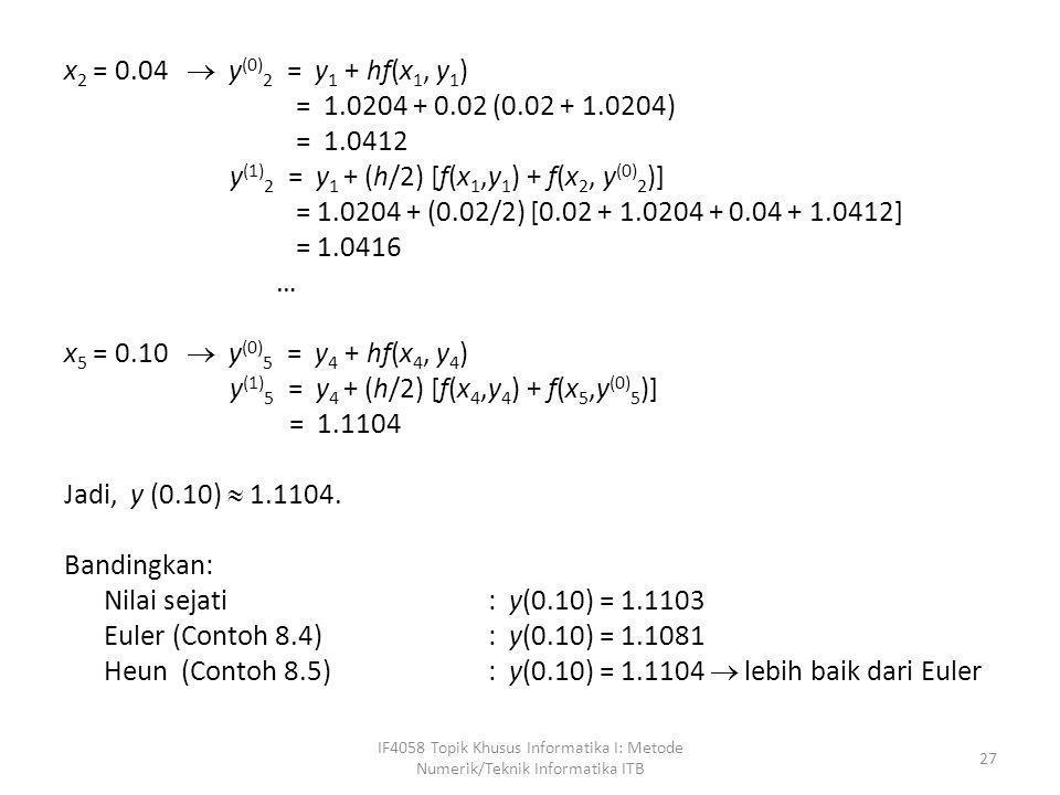 x2 = 0.04  y(0)2 = y1 + hf(x1, y1) = 1.0204 + 0.02 (0.02 + 1.0204) = 1.0412 y(1)2 = y1 + (h/2) [f(x1,y1) + f(x2, y(0)2)] = 1.0204 + (0.02/2) [0.02 + 1.0204 + 0.04 + 1.0412] = 1.0416 … x5 = 0.10  y(0)5 = y4 + hf(x4, y4) y(1)5 = y4 + (h/2) [f(x4,y4) + f(x5,y(0)5)] = 1.1104 Jadi, y (0.10)  1.1104. Bandingkan: Nilai sejati : y(0.10) = 1.1103 Euler (Contoh 8.4) : y(0.10) = 1.1081 Heun (Contoh 8.5) : y(0.10) = 1.1104  lebih baik dari Euler